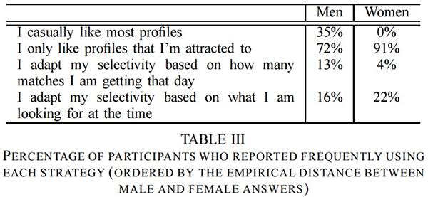 statistique Tinder