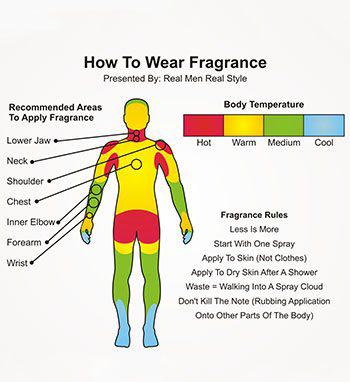 zone de parfum